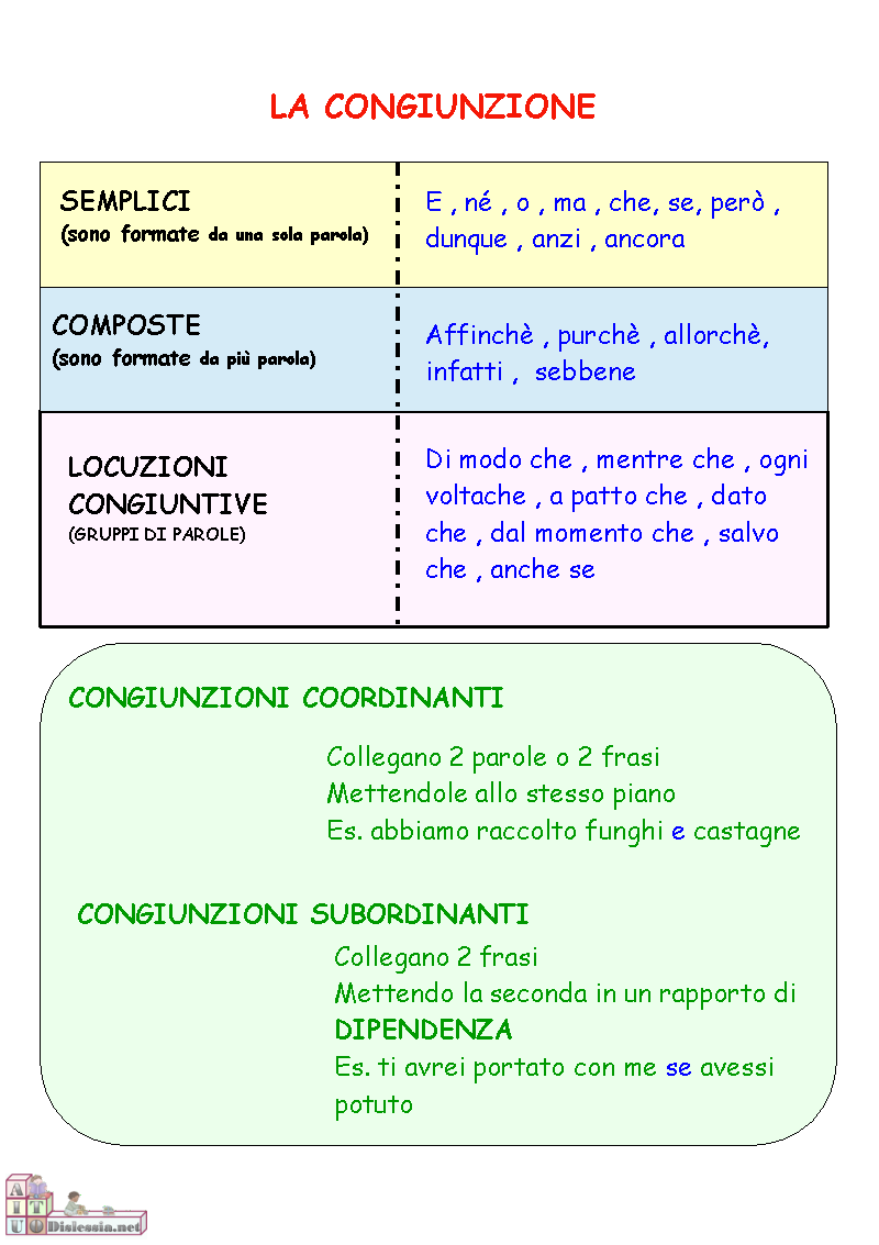 Populaire Italiano: Grammatica - Benvenuti su profwaltergalli! OI95